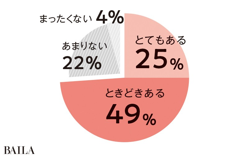 とてもある 25% ときどきある 49% あまりない 22% まったくない 4%