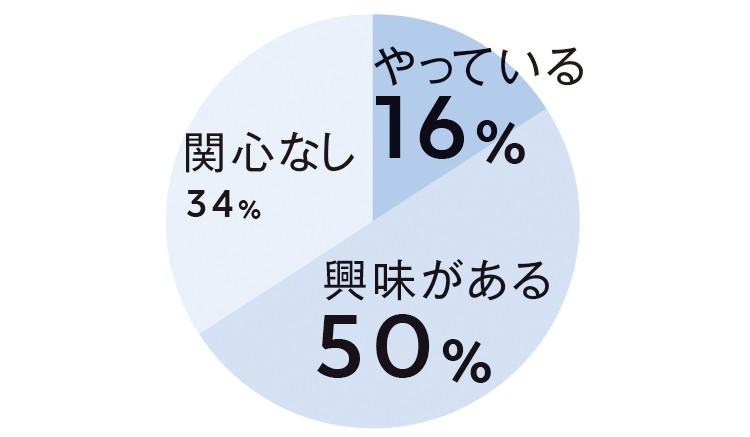 やつている16% 興味がある50% 関心なし34%