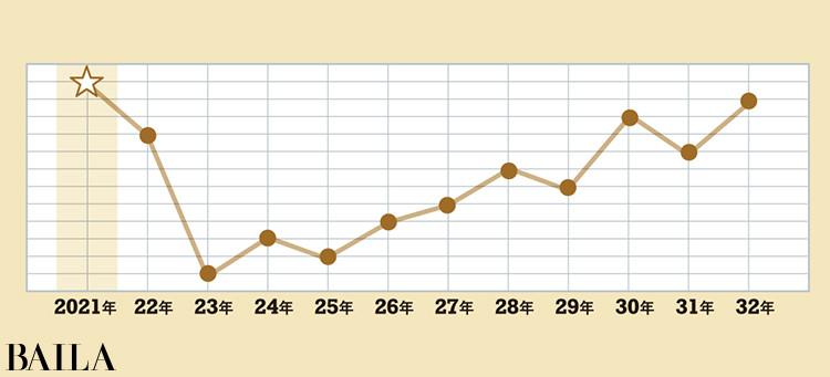 <金の時計座>タイプの運気グラフ