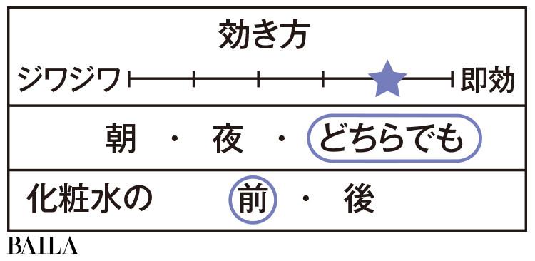 SHISEIDO アルティミューン パワライジング コンセントレート N データ