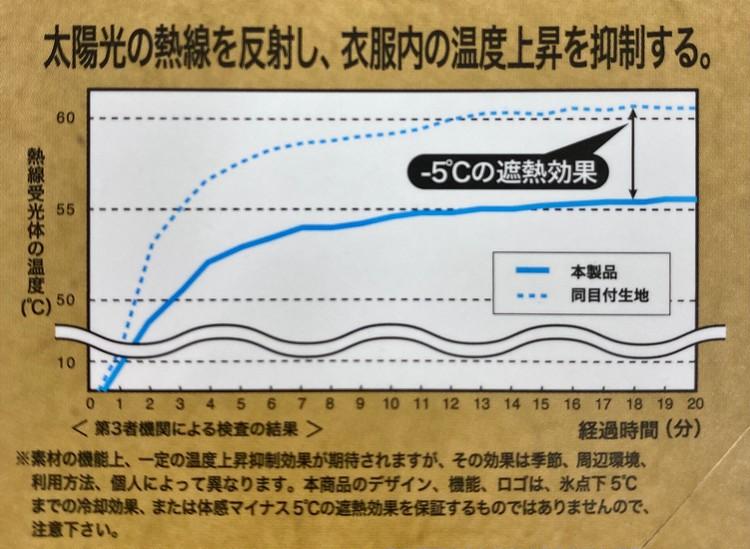 """""""体感-5°C""""の理由は「ZERO-DRY®︎」の遮熱効果"""