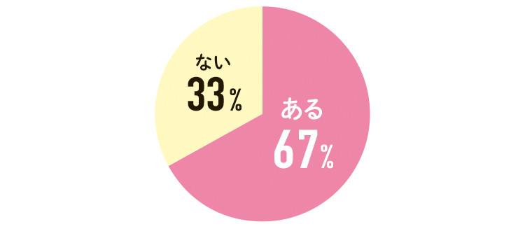 ある 67%   ない  33%
