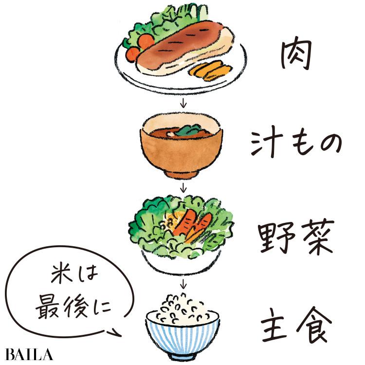 食べ順は肉から食事をスタートする