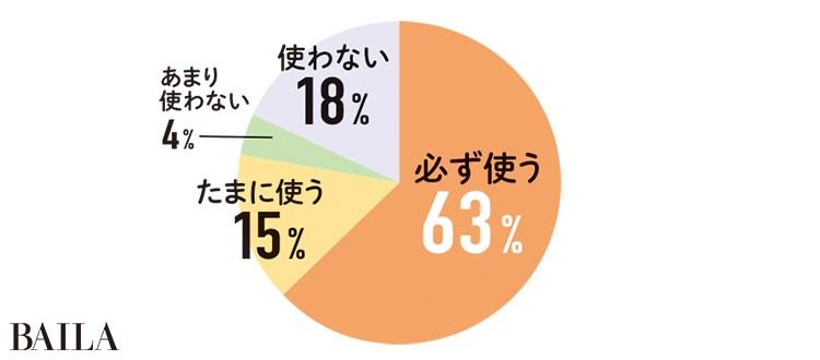 必ず使う63% たまに使う 15% あまり 使わない 4% 使わない 18%