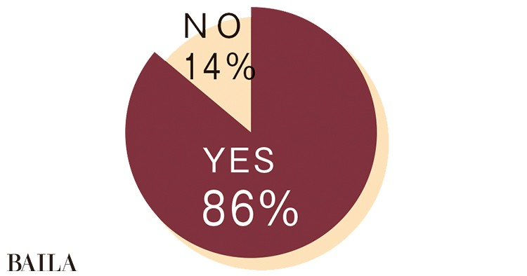 YES 86%  NO 14%