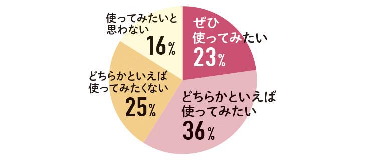 ぜひ使ってみたい 23% どちらかといえば使ってみたい 36% どちらかといえば使ってみたくない 25% 使ってみたいと思わない 16%