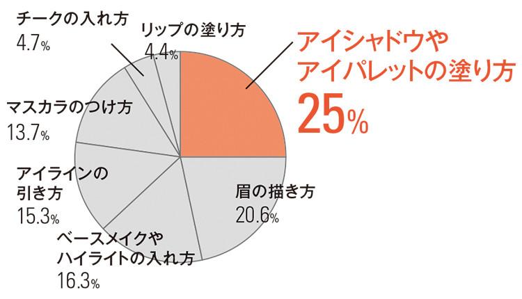 アイシャドウや アイパレットの塗り方 25% 眉の描き方 20.6% ベースメイクや ハイライトの入れ方16.3% アイラインの 引き方15.3% マスカラのつけ方13.7% チークの入れ方4.7% リップの塗り方4.4%
