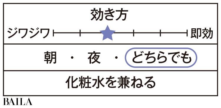 花王 ソフィーナiP インターリンク セラム データ