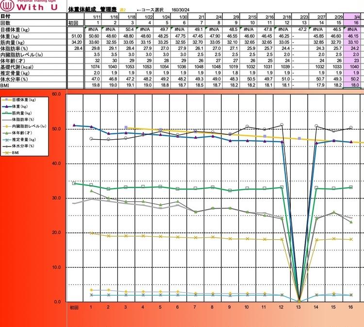 【ダイエット結果発表】2ヶ月で−6キロ減〜カラダ変化編〜_4