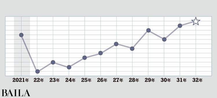 <銀のカメレオン座>タイプの運気グラフ
