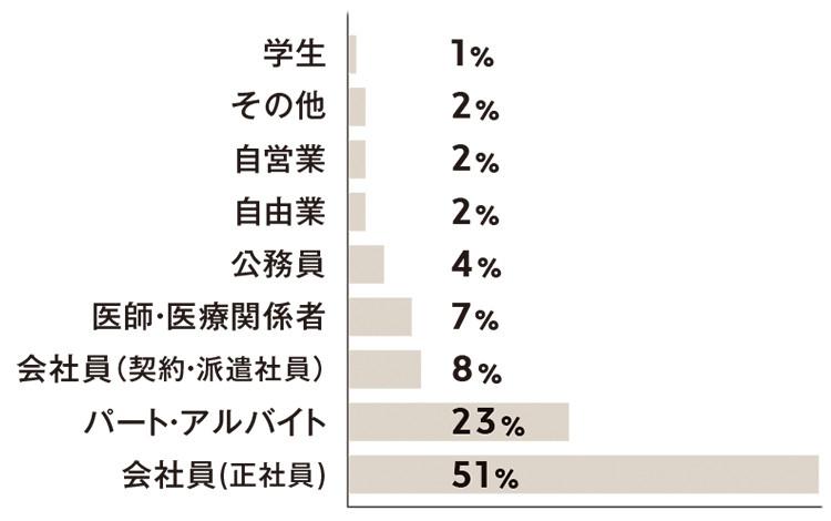 会社員(正社員)51% パート・アルバイト23% 会社員(契約・派遣社員)8% 医師・医療関係者7% 公務員4% 自由業2% 自営業2% その他2% 学生1%