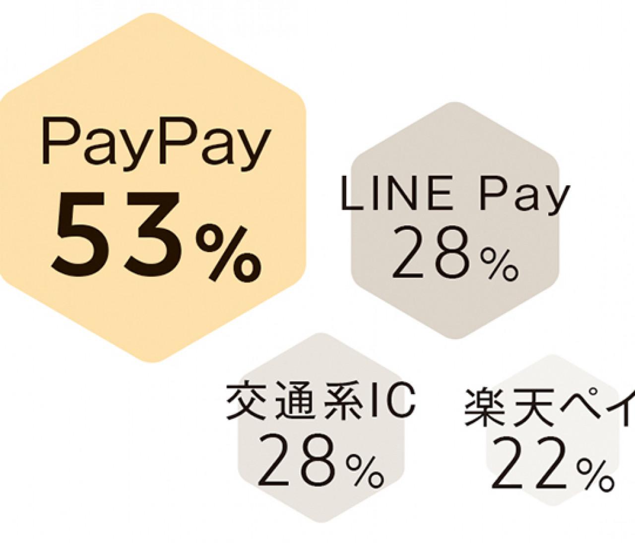 【30代女性のお金事情】人気の「電子マネー」が去年から大きく変わった!