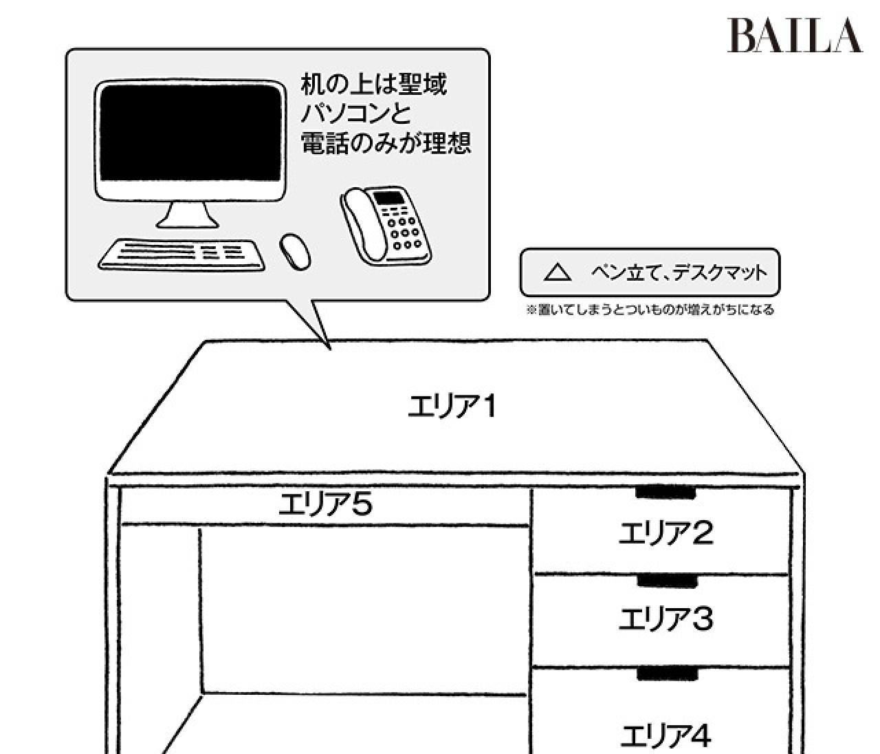 雑然デスクを絶対片づけられるようになる3つの鉄則【オフィス整理整頓術】