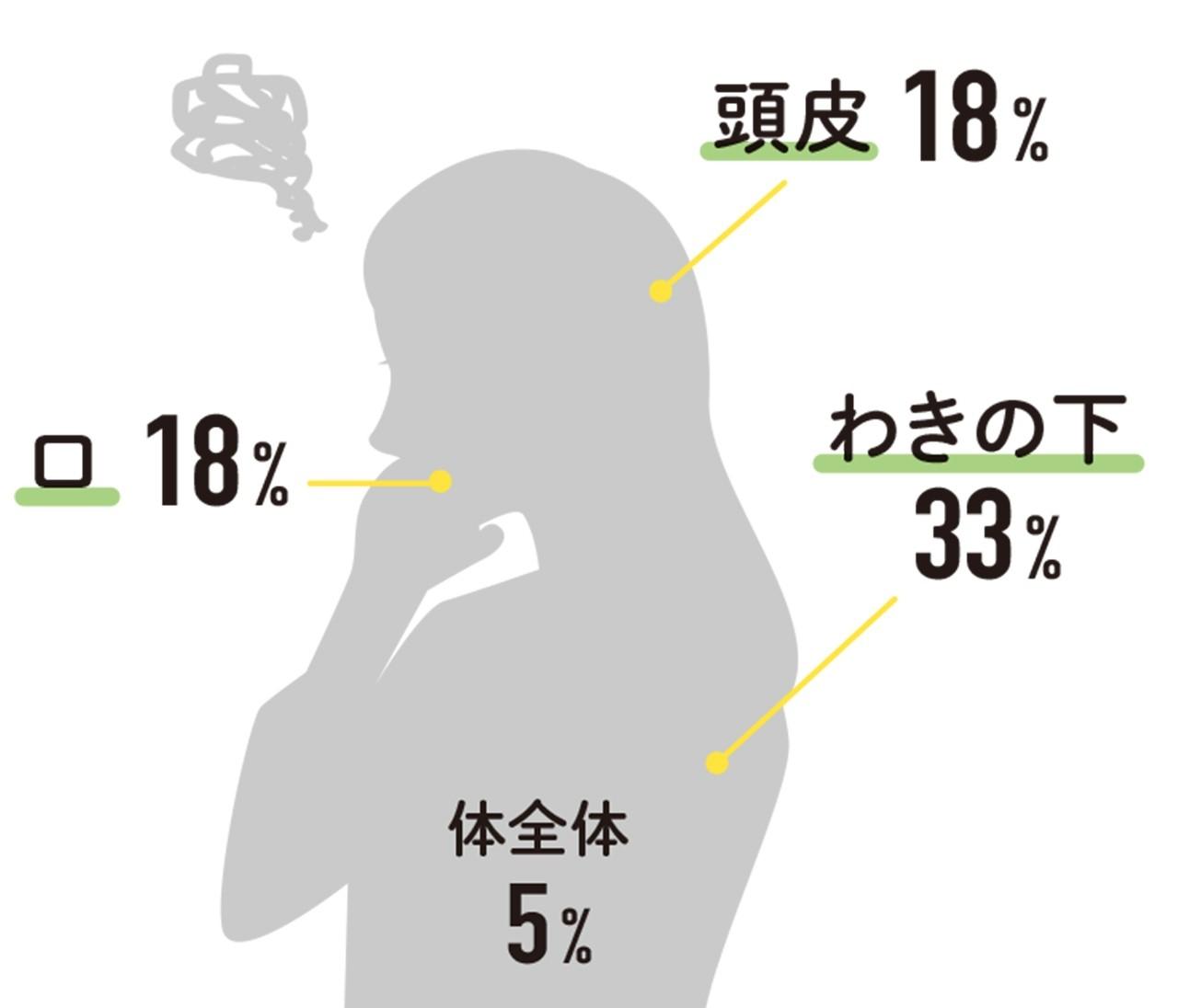 【30代女子のニオイ対策】バイラ世代に気になる自分のニオイをアンケート!